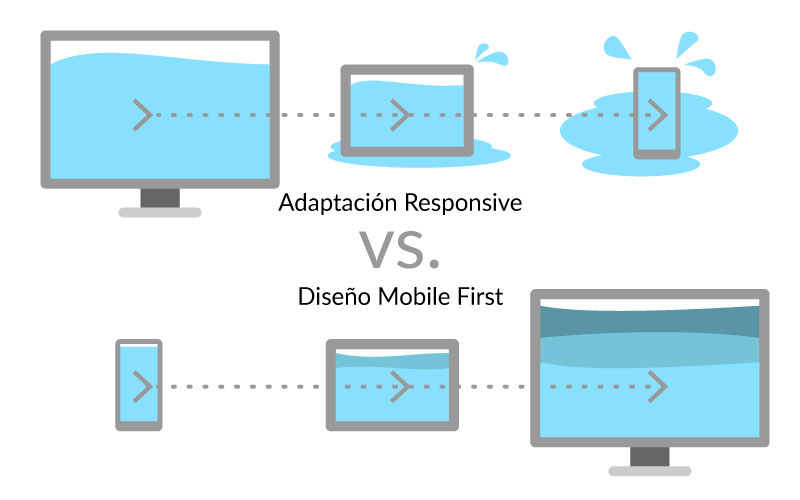 Mobile First vs. Web Responsive